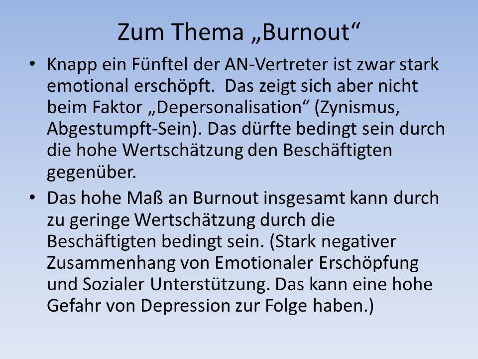 """Zum Thema """"Burnout Knapp ein Fünftel der AN-Vertreter ist zwar stark emotional erschöpft."""