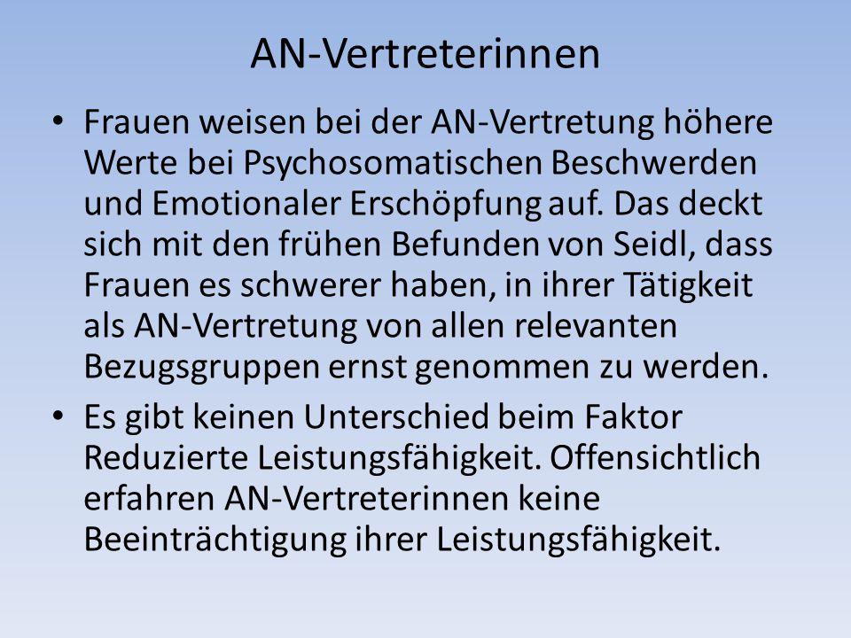 AN-Vertreterinnen Frauen weisen bei der AN-Vertretung höhere Werte bei Psychosomatischen Beschwerden und Emotionaler Erschöpfung auf.