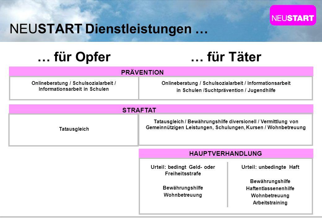 www.neustart.at