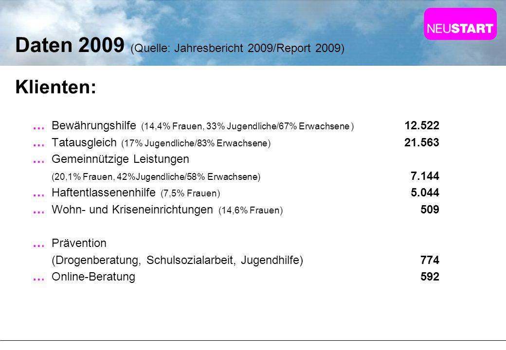 Daten 2009 (Quelle: Jahresbericht 2009/Report 2009) Klienten: Bewährungshilfe (14,4% Frauen, 33% Jugendliche/67% Erwachsene ) 12.522 Tatausgleich (17%