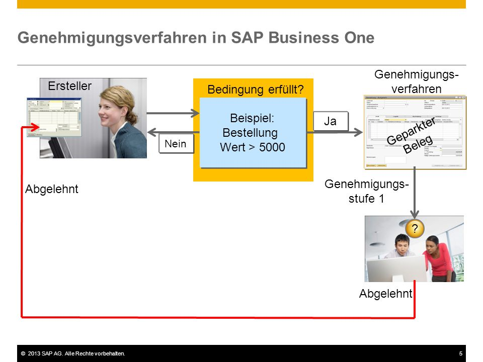 ©2013 SAP AG. Alle Rechte vorbehalten.5 Nein Genehmigungsverfahren in SAP Business One Ersteller Beispiel: Bestellung Wert > 5000 Beispiel: Bestellung