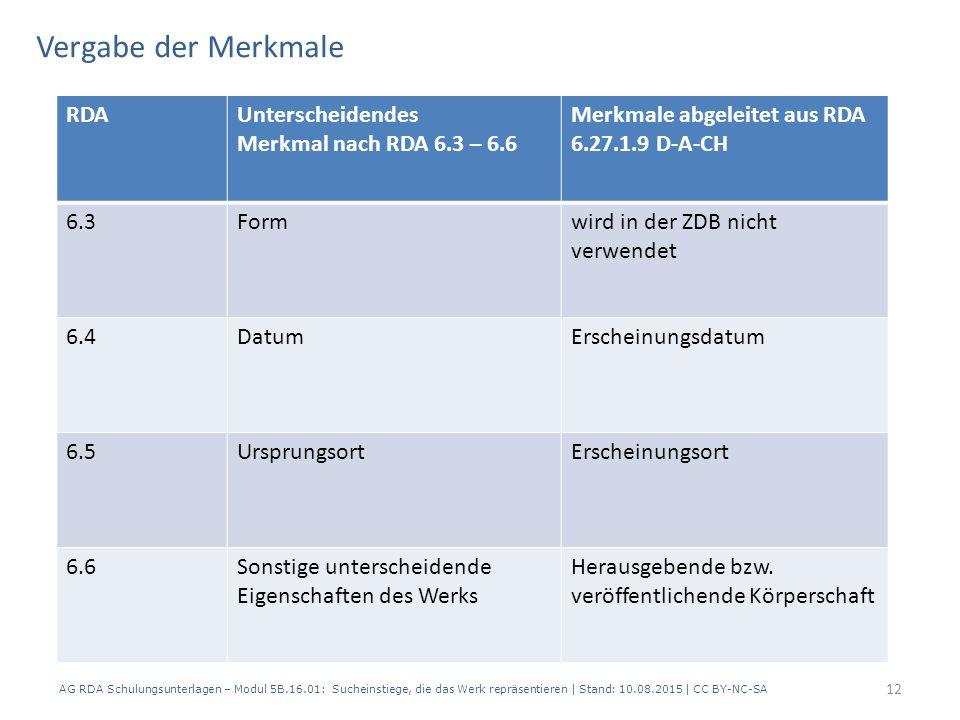 Vergabe der Merkmale AG RDA Schulungsunterlagen – Modul 5B.16.01: Sucheinstiege, die das Werk repräsentieren | Stand: 10.08.2015 | CC BY-NC-SA RDAUnterscheidendes Merkmal nach RDA 6.3 – 6.6 Merkmale abgeleitet aus RDA 6.27.1.9 D-A-CH 6.3Formwird in der ZDB nicht verwendet 6.4DatumErscheinungsdatum 6.5UrsprungsortErscheinungsort 6.6Sonstige unterscheidende Eigenschaften des Werks Herausgebende bzw.