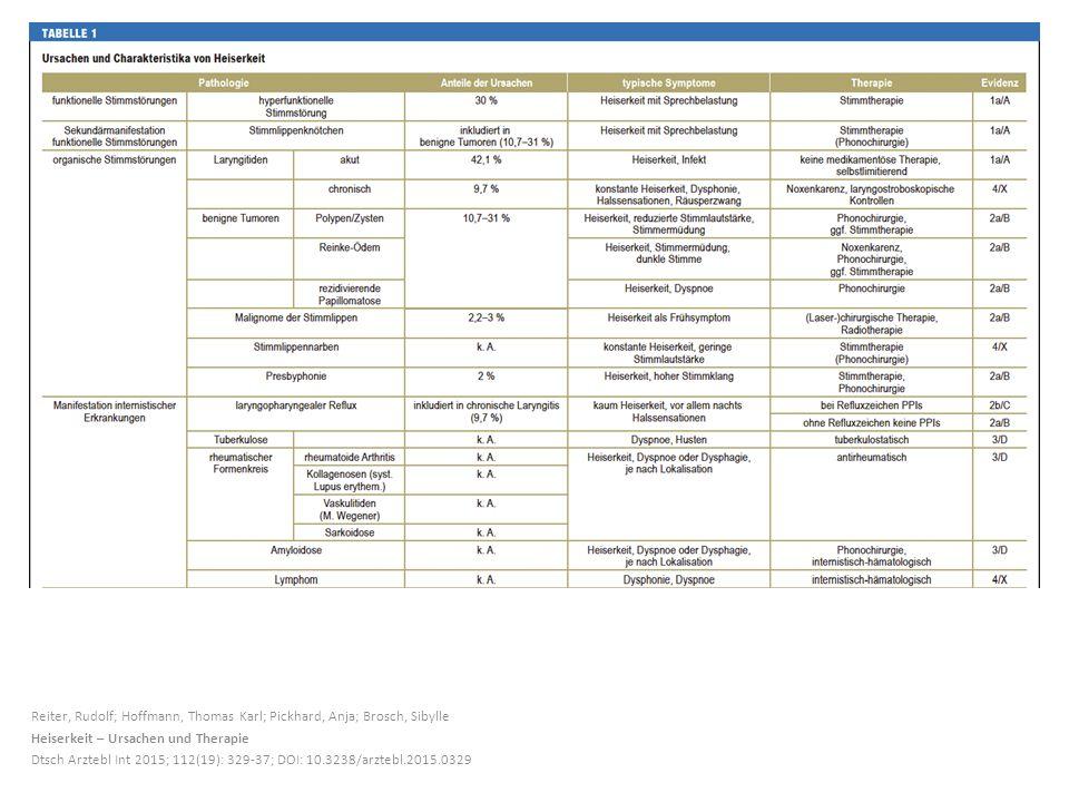Reiter, Rudolf; Hoffmann, Thomas Karl; Pickhard, Anja; Brosch, Sibylle Heiserkeit – Ursachen und Therapie Dtsch Arztebl Int 2015; 112(19): 329-37; DOI