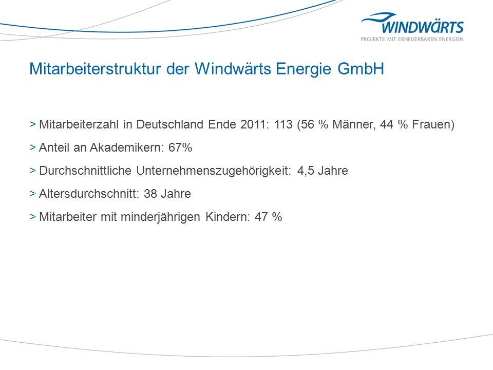 Frauenanteil bei der Windwärts Energie GmbH >Bewerber: 59 %, Bewerberinnen 41 % >Frauenanteil bei Führungskräften: 29%