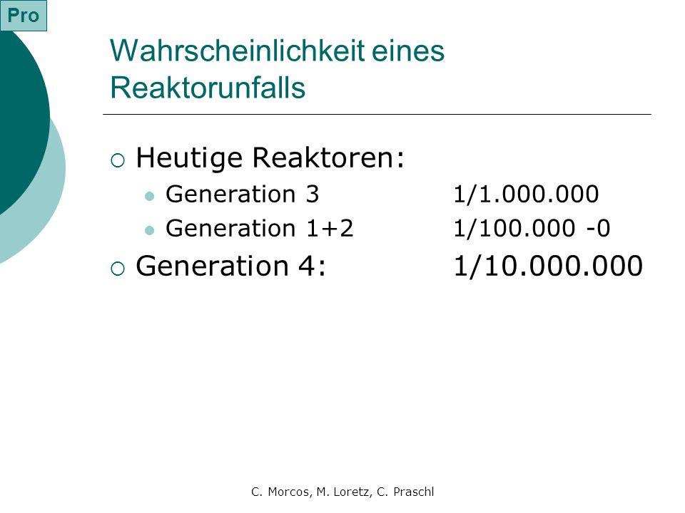 C. Morcos, M. Loretz, C. Praschl Wahrscheinlichkeit eines Reaktorunfalls  Heutige Reaktoren: Generation 31/1.000.000 Generation 1+21/100.000 -0  Gen