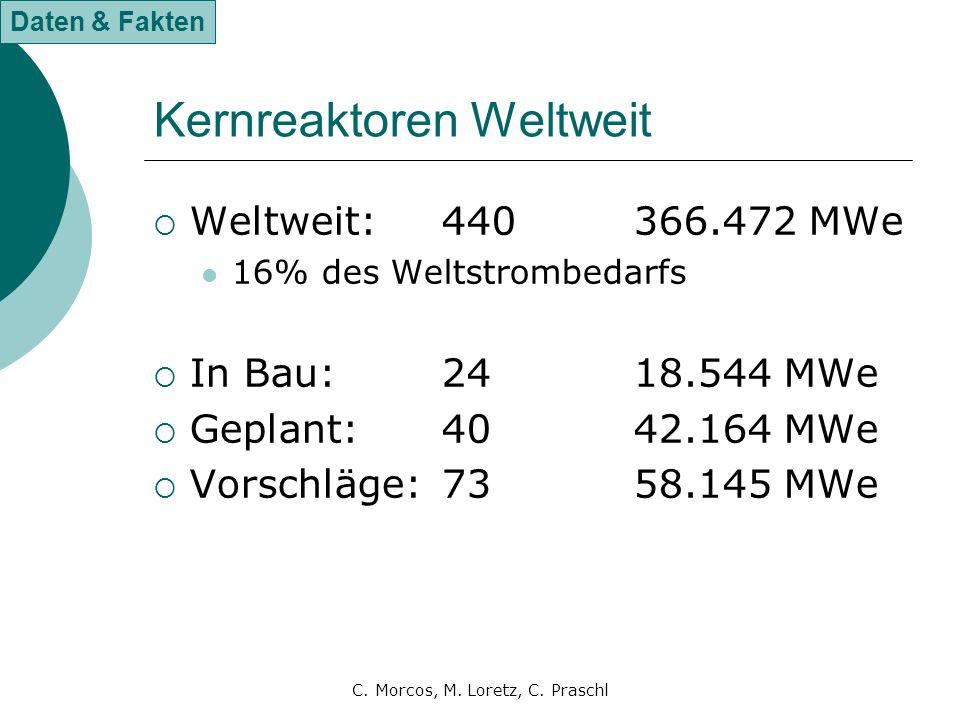 C. Morcos, M. Loretz, C. Praschl Kernreaktoren Weltweit  Weltweit:440366.472 MWe 16% des Weltstrombedarfs  In Bau:2418.544 MWe  Geplant:4042.164 MW