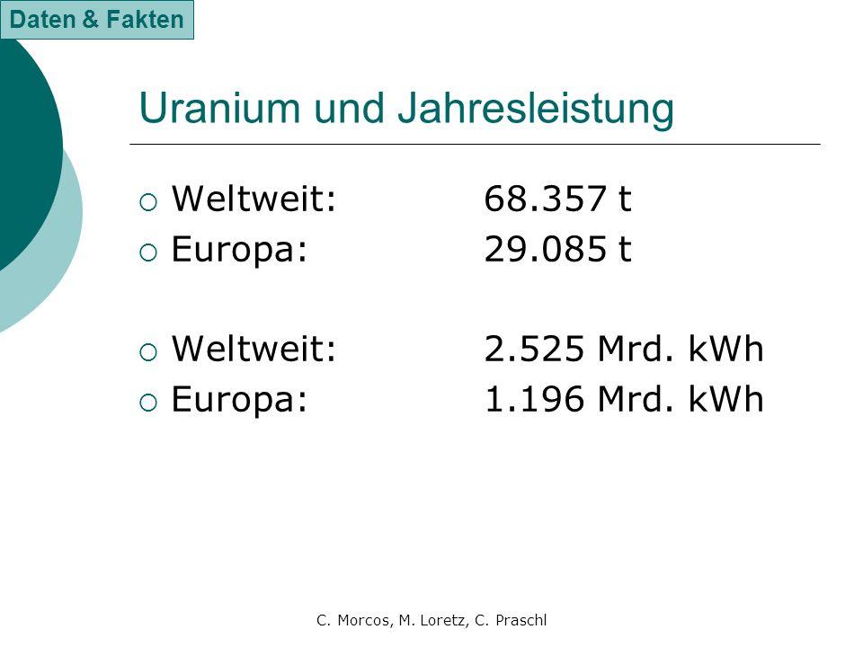 C. Morcos, M. Loretz, C. Praschl Uranium und Jahresleistung  Weltweit:68.357 t  Europa:29.085 t  Weltweit:2.525 Mrd. kWh  Europa:1.196 Mrd. kWh Da