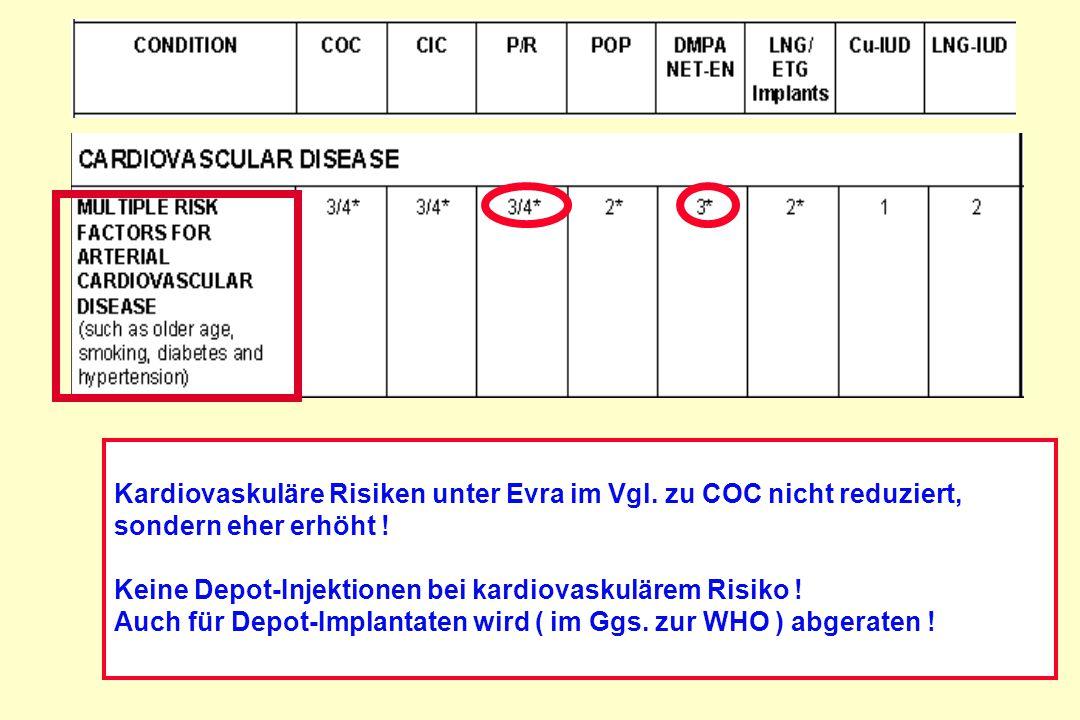 Kardiovaskuläre Risiken unter Evra im Vgl. zu COC nicht reduziert, sondern eher erhöht ! Keine Depot-Injektionen bei kardiovaskulärem Risiko ! Auch fü