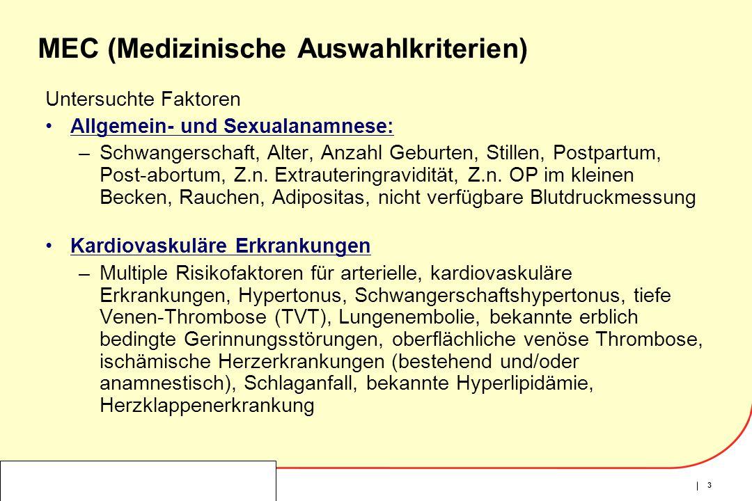 3 Untersuchte Faktoren Allgemein- und Sexualanamnese: –Schwangerschaft, Alter, Anzahl Geburten, Stillen, Postpartum, Post-abortum, Z.n. Extrauteringra