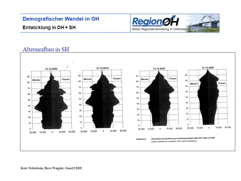Kreis Ostholstein, Horst Weppler, Stand 2/2005 Demografischer Wandel in OH Entwicklung in OH + SH Altersaufbau in SH