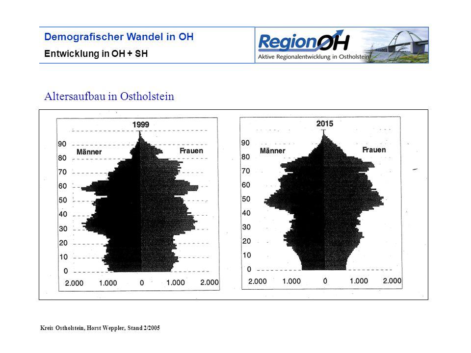 Kreis Ostholstein, Horst Weppler, Stand 2/2005 Demografischer Wandel in OH Entwicklung in OH + SH Altersaufbau in Ostholstein