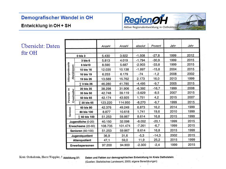 Kreis Ostholstein, Horst Weppler, Stand 2/2005 Demografischer Wandel in OH Entwicklung in OH + SH Übersicht: Daten für OH