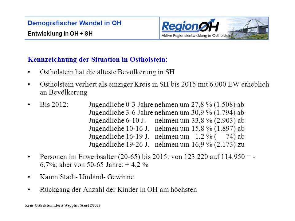 Kreis Ostholstein, Horst Weppler, Stand 2/2005 Demografischer Wandel in OH Entwicklung in OH + SH Kennzeichnung der Situation in Ostholstein: Ostholstein hat die älteste Bevölkerung in SH Ostholstein verliert als einziger Kreis in SH bis 2015 mit 6.000 EW erheblich an Bevölkerung Bis 2012: Jugendliche 0-3 Jahre nehmen um 27,8 % (1.508) ab Jugendliche 3-6 Jahre nehmen um 30,9 % (1.794) ab Jugendliche 6-10 J.