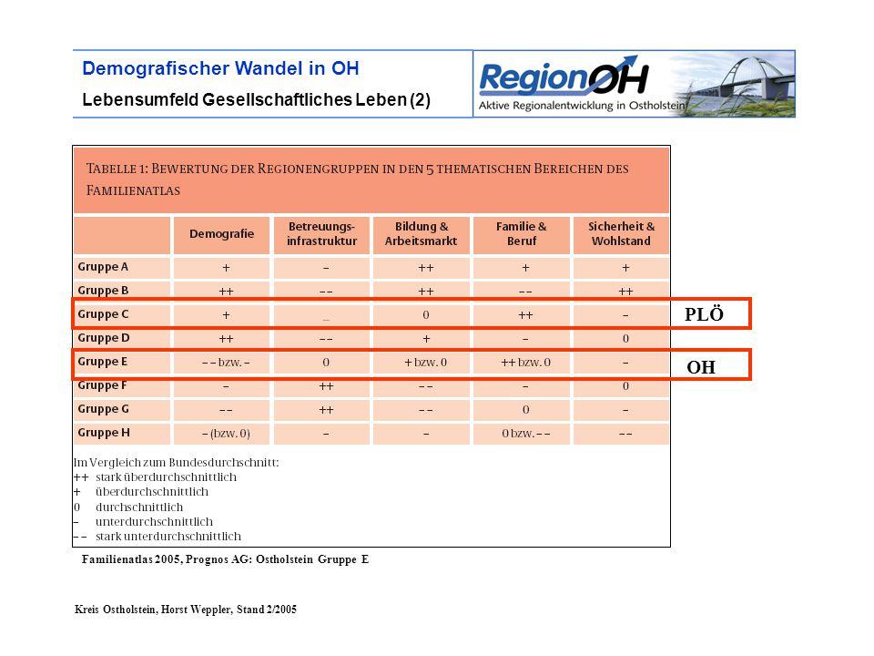 Kreis Ostholstein, Horst Weppler, Stand 2/2005 Demografischer Wandel in OH Lebensumfeld Gesellschaftliches Leben (2) Familienatlas 2005, Prognos AG: Ostholstein Gruppe E OH PLÖ