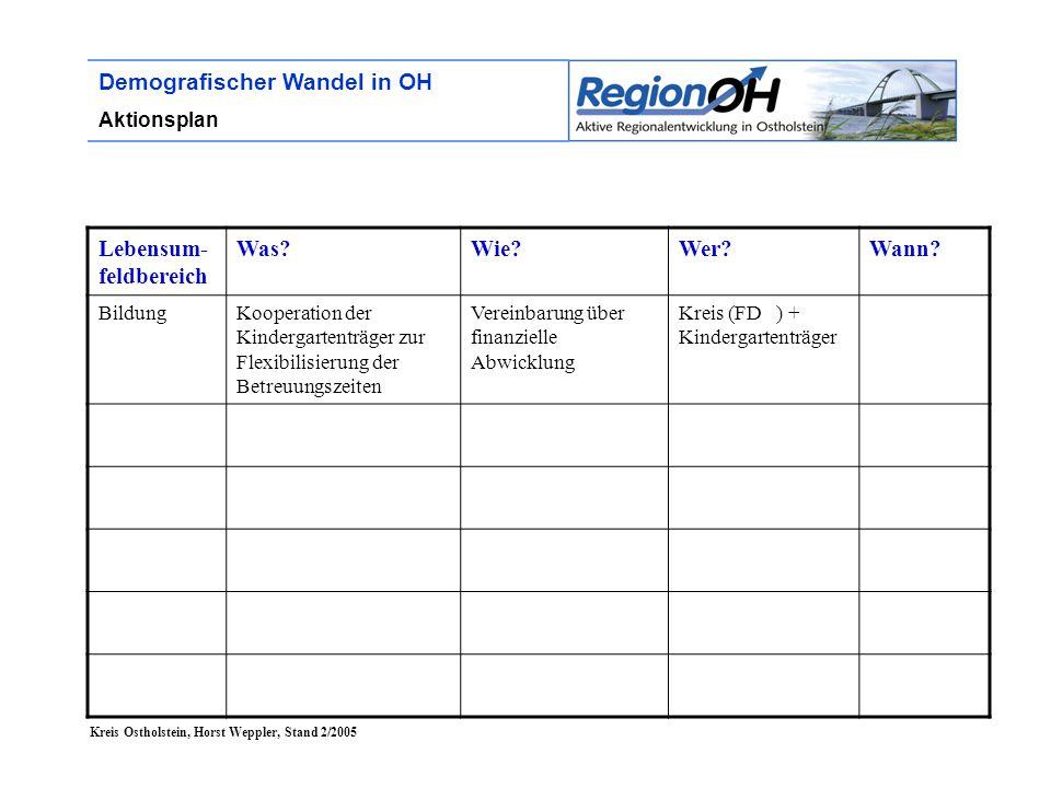 Kreis Ostholstein, Horst Weppler, Stand 2/2005 Demografischer Wandel in OH Aktionsplan Lebensum- feldbereich Was?Wie?Wer?Wann? BildungKooperation der