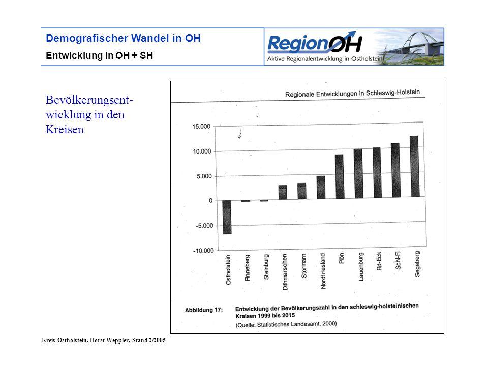 Kreis Ostholstein, Horst Weppler, Stand 2/2005 Demografischer Wandel in OH Entwicklung in OH + SH Bevölkerungsent- wicklung in den Kreisen
