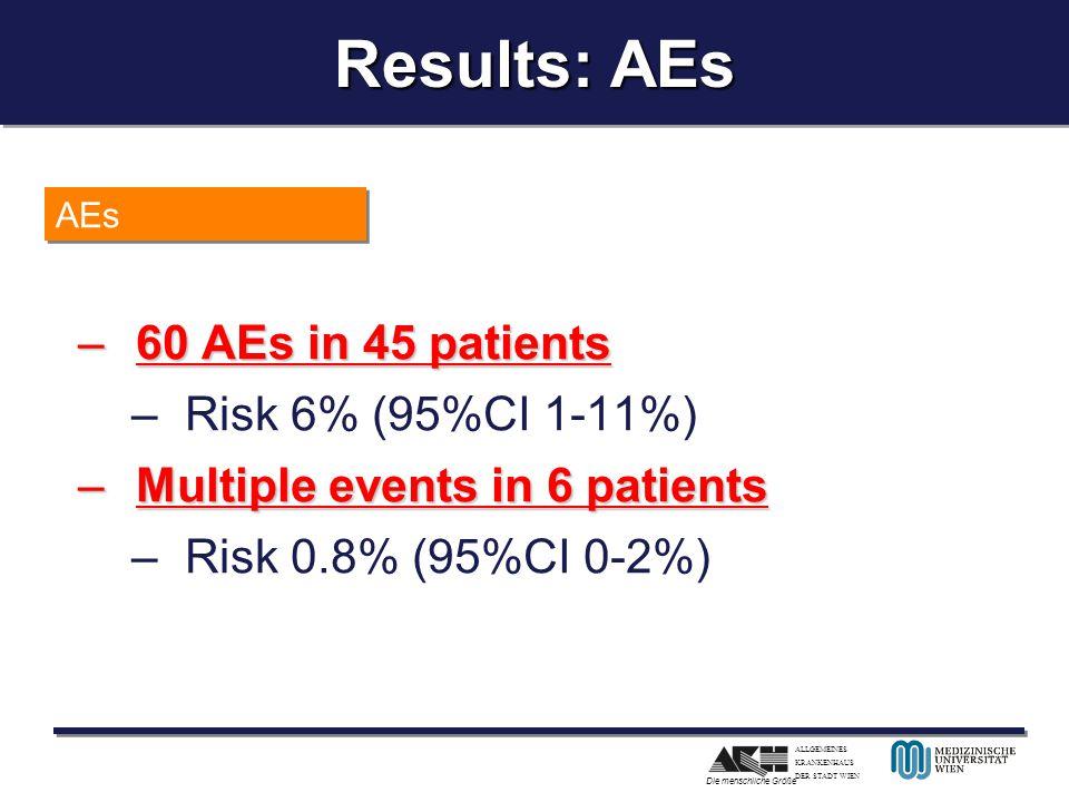 ALLGEMEINES KRANKENHAUS DER STADT WIEN Die menschliche Größe Results: AEs –60 AEs in 45 patients –Risk 6% (95%CI 1-11%) –Multiple events in 6 patients –Risk 0.8% (95%CI 0-2%) AEs
