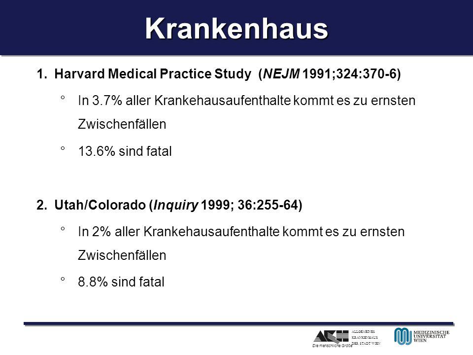 ALLGEMEINES KRANKENHAUS DER STADT WIEN Die menschliche GrößeKrankenhausKrankenhaus 1.Harvard Medical Practice Study (NEJM 1991;324:370-6) °In 3.7% aller Krankehausaufenthalte kommt es zu ernsten Zwischenfällen °13.6% sind fatal 2.Utah/Colorado (Inquiry 1999; 36:255-64) °In 2% aller Krankehausaufenthalte kommt es zu ernsten Zwischenfällen °8.8% sind fatal