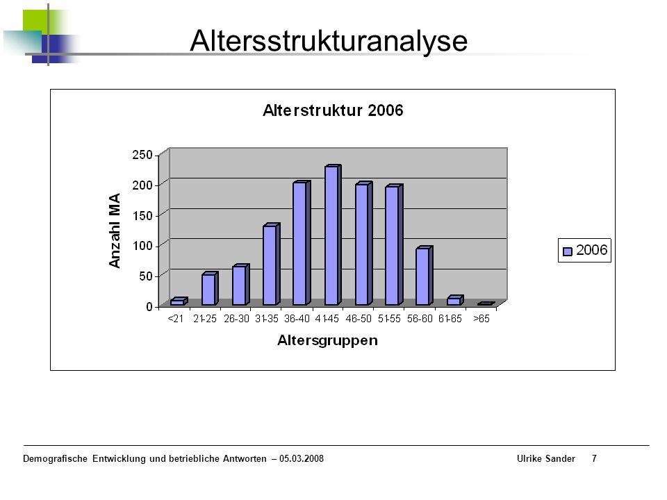 Demografische Entwicklung und betriebliche Antworten – 05.03.2008 Ulrike Sander7 Altersstrukturanalyse