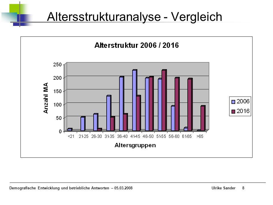 Demografische Entwicklung und betriebliche Antworten – 05.03.2008 Ulrike Sander8 Altersstrukturanalyse - Vergleich