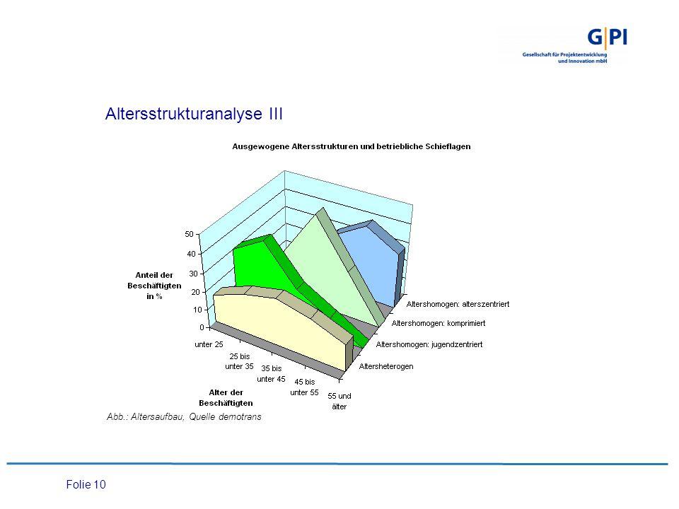 Folie 10 Altersstrukturanalyse III Abb.: Altersaufbau, Quelle demotrans
