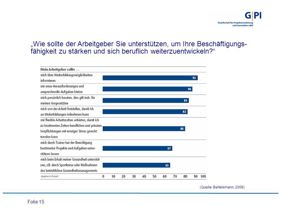 """Folie 15 """"Wie sollte der Arbeitgeber Sie unterstützen, um Ihre Beschäftigungs- fähigkeit zu stärken und sich beruflich weiterzuentwickeln? (Quelle: Bertelsmann, 2006)"""