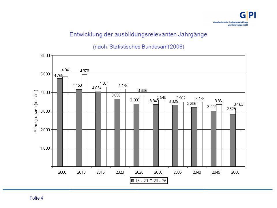 Folie 4 Entwicklung der ausbildungsrelevanten Jahrgänge (nach: Statistisches Bundesamt 2006)