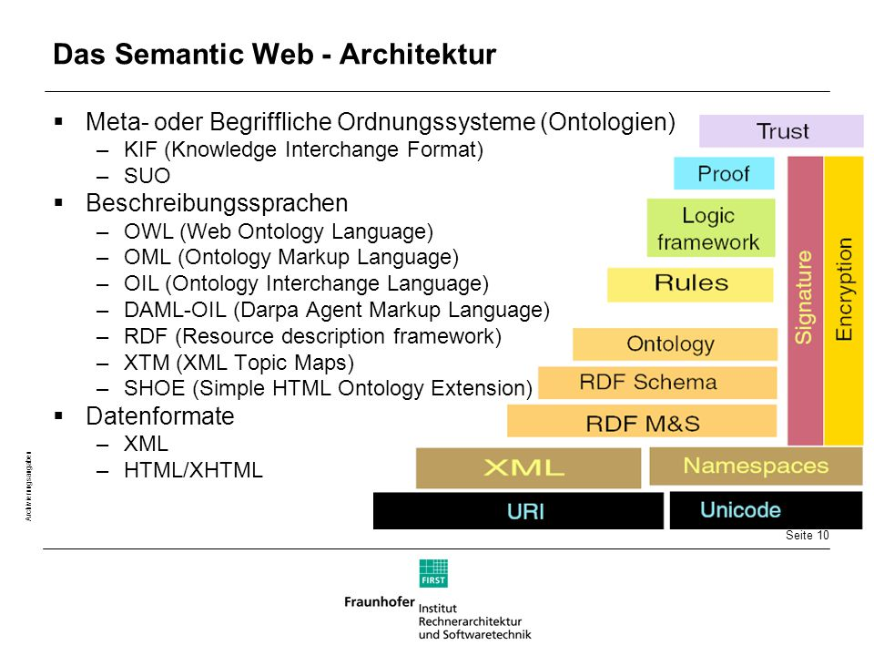 Seite 10 Archivierungsangaben Das Semantic Web - Architektur  Meta- oder Begriffliche Ordnungssysteme (Ontologien) –KIF (Knowledge Interchange Format) –SUO  Beschreibungssprachen –OWL (Web Ontology Language) –OML (Ontology Markup Language) –OIL (Ontology Interchange Language) –DAML-OIL (Darpa Agent Markup Language) –RDF (Resource description framework) –XTM (XML Topic Maps) –SHOE (Simple HTML Ontology Extension)  Datenformate –XML –HTML/XHTML