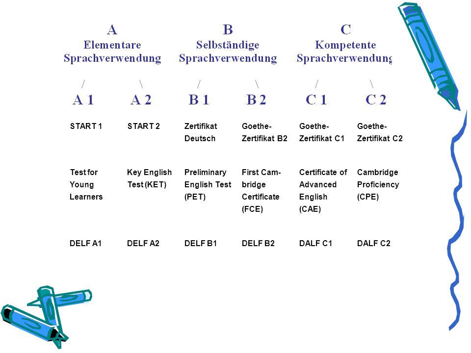 START 1START 2 Zertifikat Deutsch Goethe- Zertifikat B2 Goethe- Zertifikat C1 Goethe- Zertifikat C2 Test for Young Learners Key English Test (KET) Preliminary English Test (PET) First Cam- bridge Certificate (FCE) Certificate of Advanced English (CAE) Cambridge Proficiency (CPE) DELF A1DELF A2DELF B1DELF B2DALF C1DALF C2