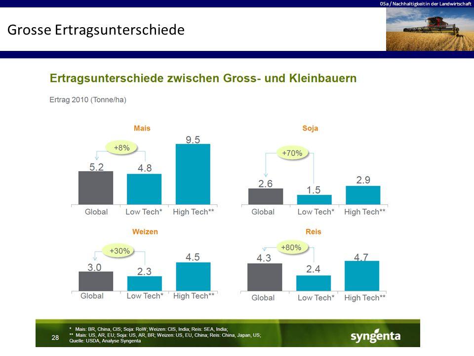05a / Nachhaltigkeit in der Landwirtschaft Grosse Ertragsunterschiede