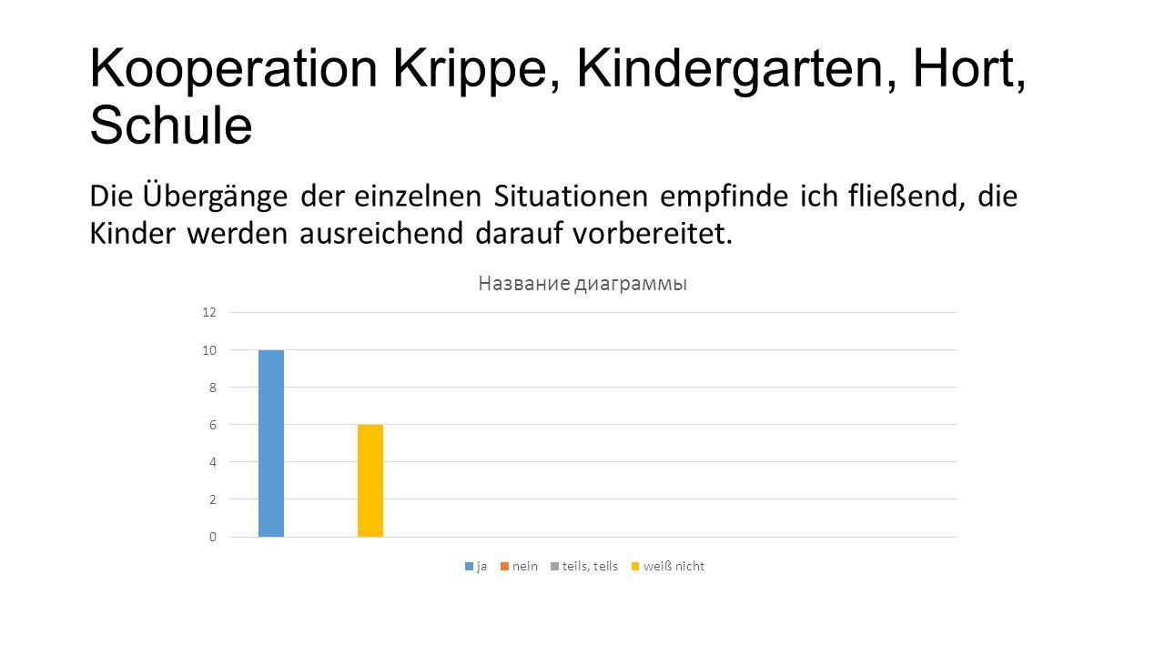 Kooperation Krippe, Kindergarten, Hort, Schule Die Übergänge der einzelnen Situationen empfinde ich fließend, die Kinder werden ausreichend darauf vor