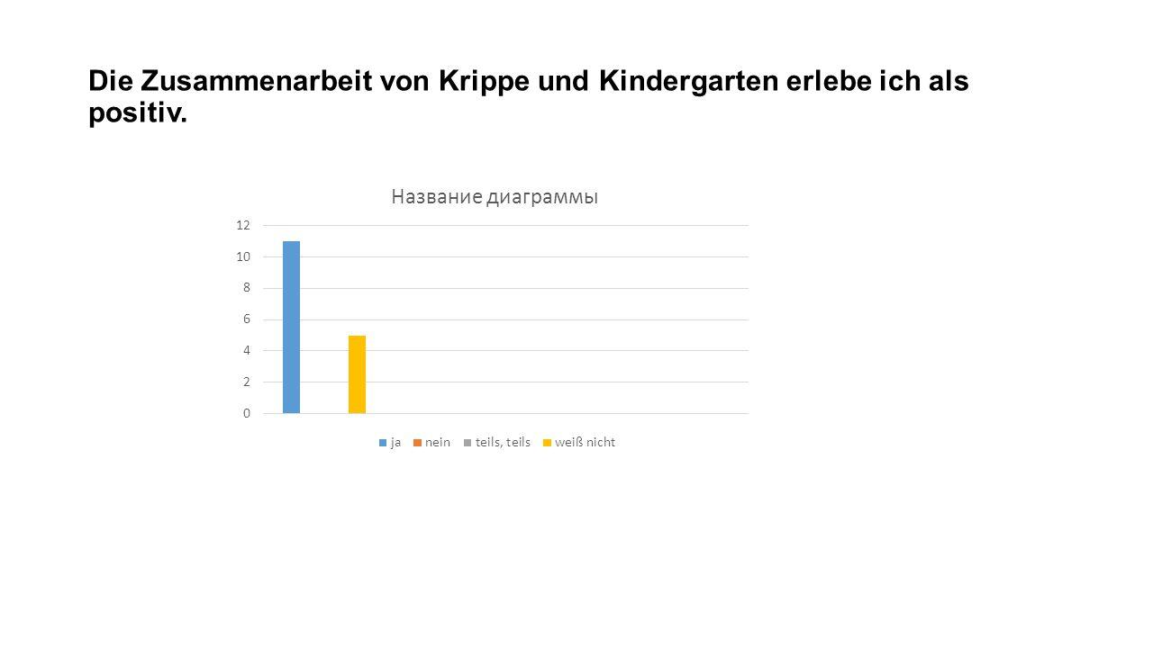 Die Zusammenarbeit von Krippe und Kindergarten erlebe ich als positiv.