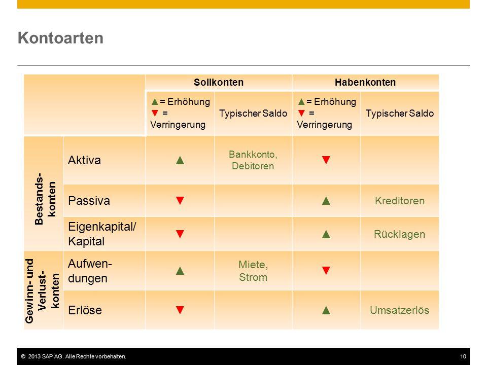 ©2013 SAP AG. Alle Rechte vorbehalten.10 SollkontenHabenkonten ▲= Erhöhung ▼ = Verringerung Typischer Saldo ▲= Erhöhung ▼ = Verringerung Typischer Sal