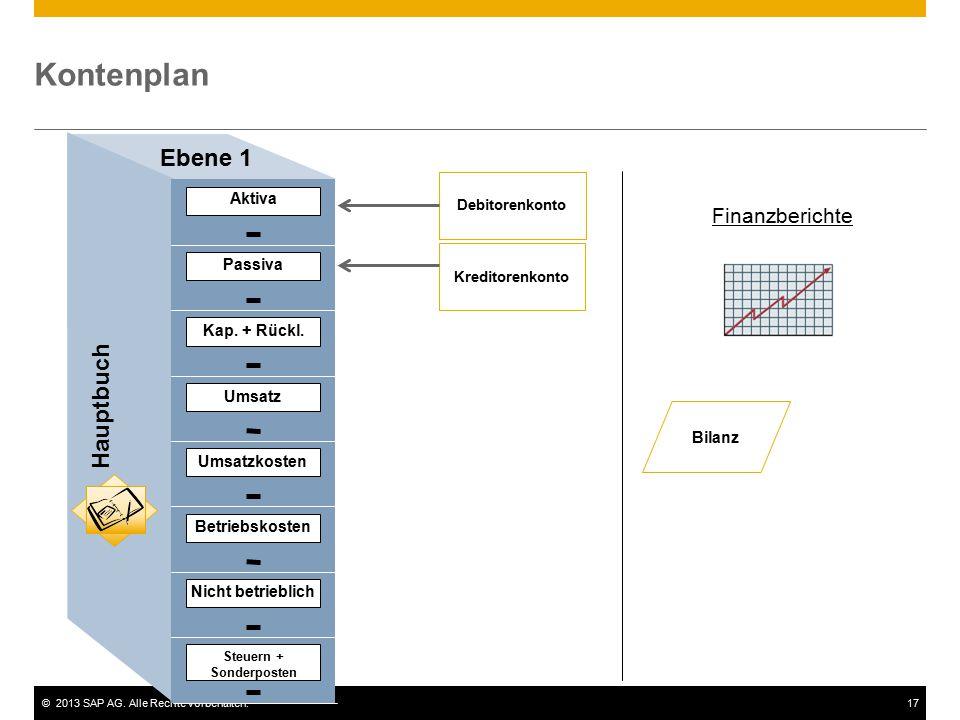 ©2013 SAP AG. Alle Rechte vorbehalten.17 Kontenplan Bilanz Kreditorenkonto Finanzberichte Ebene 1 Aktiva Passiva Kap. + Rückl. Umsatz Umsatzkosten Bet