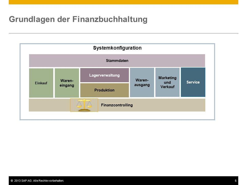 ©2013 SAP AG. Alle Rechte vorbehalten.5 Systemkonfiguration Finanzcontrolling Grundlagen der Finanzbuchhaltung Einkauf Lagerverwaltung Produktion Ware