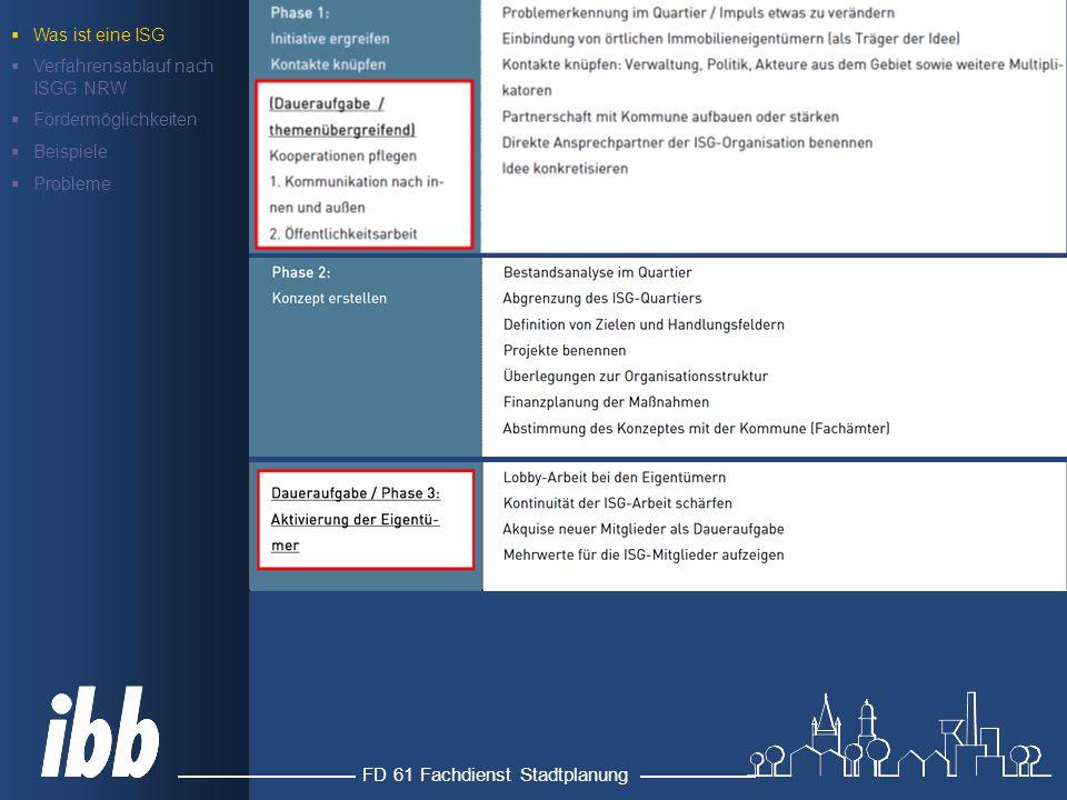 FD 61 Fachdienst Stadtplanung Gesetz über Immobilien- und Standortgemeinschaften (ISGG NRW) § 5 Geltungsdauer Geltungsdauer maximal fünf Jahre mit Außerkrafttreten endet Recht zur Abgabenerhebung Änderung/Verlängerung der Satzung unter denselben Voraussetzungen wie erstmaliger Erlass möglich  Was ist eine ISG  Verfahrensablauf nach ISGG NRW  Fördermöglichkeiten  Beispiele  Probleme