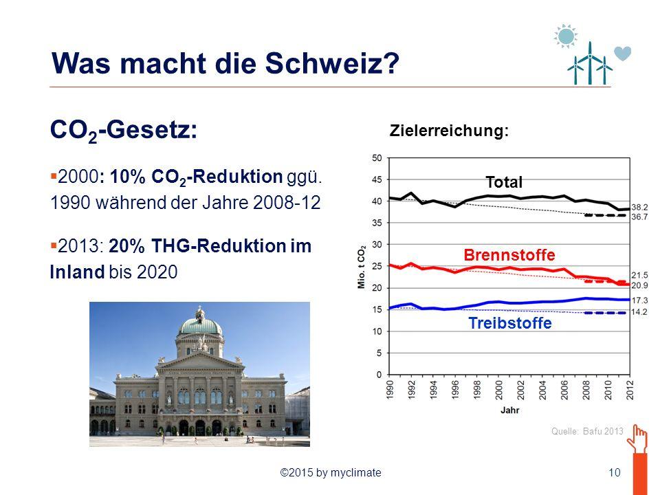 ©2015 by myclimate Was macht die Schweiz.CO 2 -Gesetz:  2000: 10% CO 2 -Reduktion ggü.