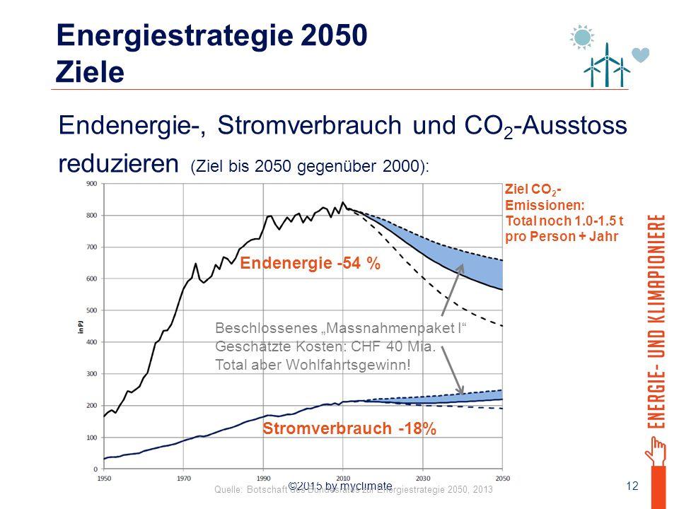 """©2015 by myclimate Energiestrategie 2050 Ziele Endenergie-, Stromverbrauch und CO 2 -Ausstoss reduzieren (Ziel bis 2050 gegenüber 2000): 12 Endenergie -54 % Stromverbrauch -18% Beschlossenes """"Massnahmenpaket I Geschätzte Kosten: CHF 40 Mia."""