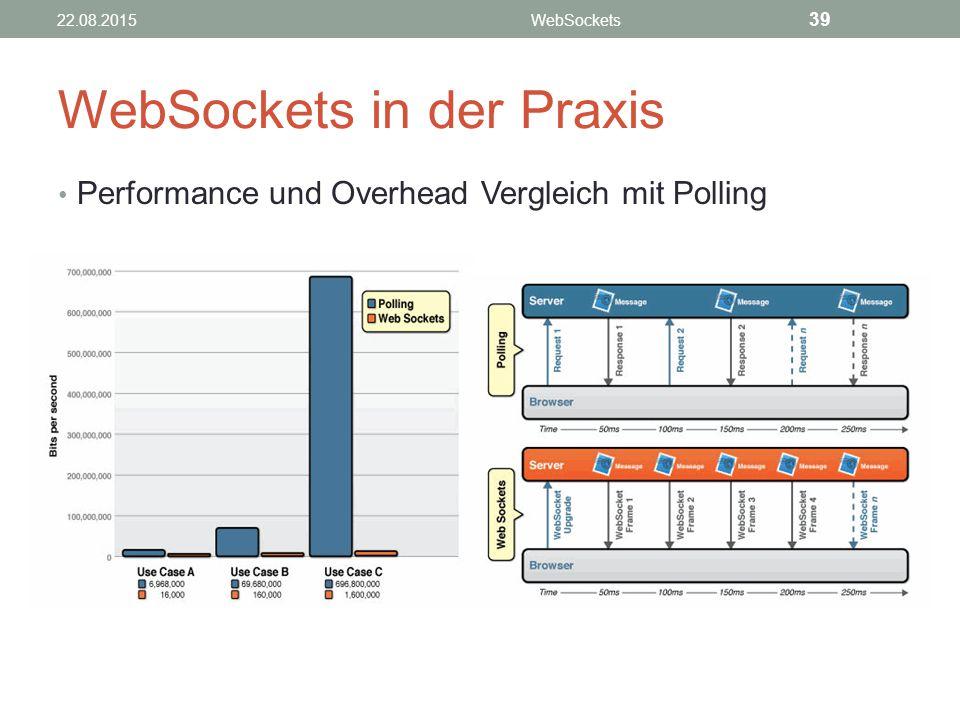 WebSockets in der Praxis Performance und Overhead Vergleich mit Polling 22.08.2015WebSockets 39