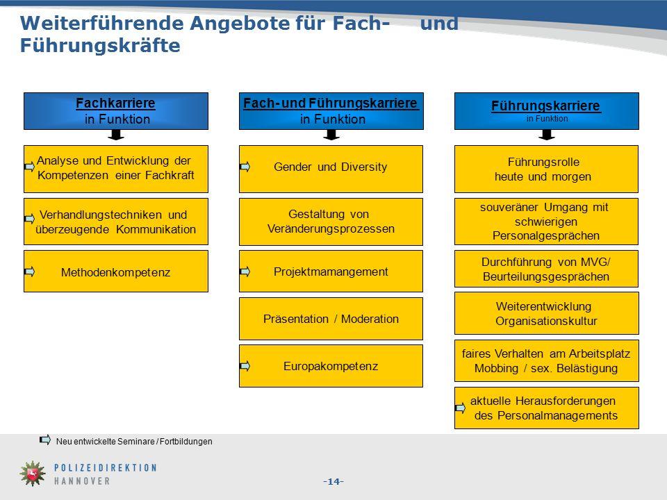 -14- Europakompetenz Gestaltung von Veränderungsprozessen Verhandlungstechniken und überzeugende Kommunikation Gender und Diversity faires Verhalten a