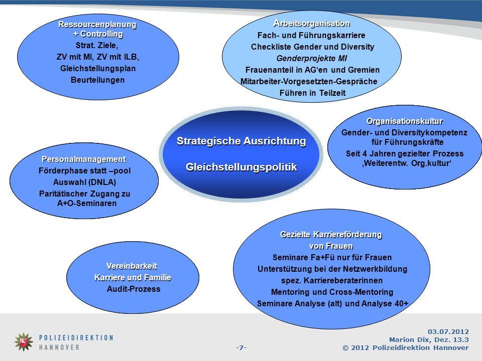 -7- 03.07.2012 Marion Dix, Dez. 13.3 © 2012 Polizeidirektion Hannover Strategische Ausrichtung Gleichstellungspolitik A rbeitsorganisation Fach- und F
