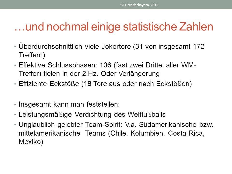 …und nochmal einige statistische Zahlen Überdurchschnittlich viele Jokertore (31 von insgesamt 172 Treffern) Effektive Schlussphasen: 106 (fast zwei Drittel aller WM- Treffer) fielen in der 2.Hz.