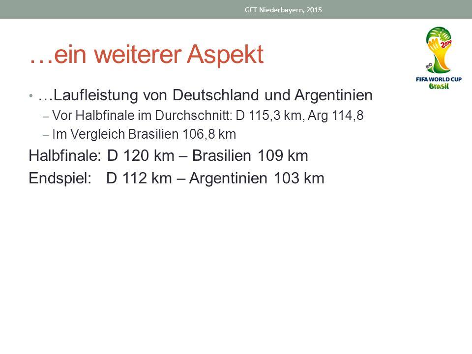 …ein weiterer Aspekt …Laufleistung von Deutschland und Argentinien – Vor Halbfinale im Durchschnitt: D 115,3 km, Arg 114,8 – Im Vergleich Brasilien 106,8 km Halbfinale: D 120 km – Brasilien 109 km Endspiel: D 112 km – Argentinien 103 km GFT Niederbayern, 2015