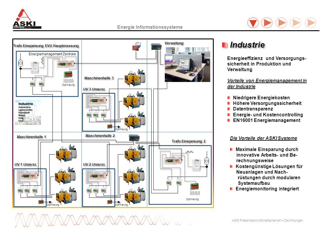 Energie Informationssysteme ASKI Präsentation-Schaltschemen + Zeichnungen Trafo Einspeisung EVU Hauptmessung Energiemanagement Zentrale Maschinenhalle