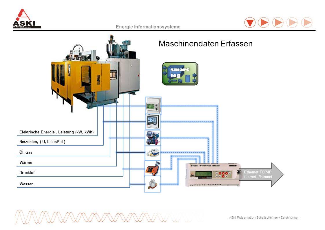 Druckluft Wärme Netzdaten, ( U, I, cosPhi ) Elektrische Energie, Leistung (kW, kWh) Öl, Gas Energie Informationssysteme Maschinendaten Erfassen Wasser