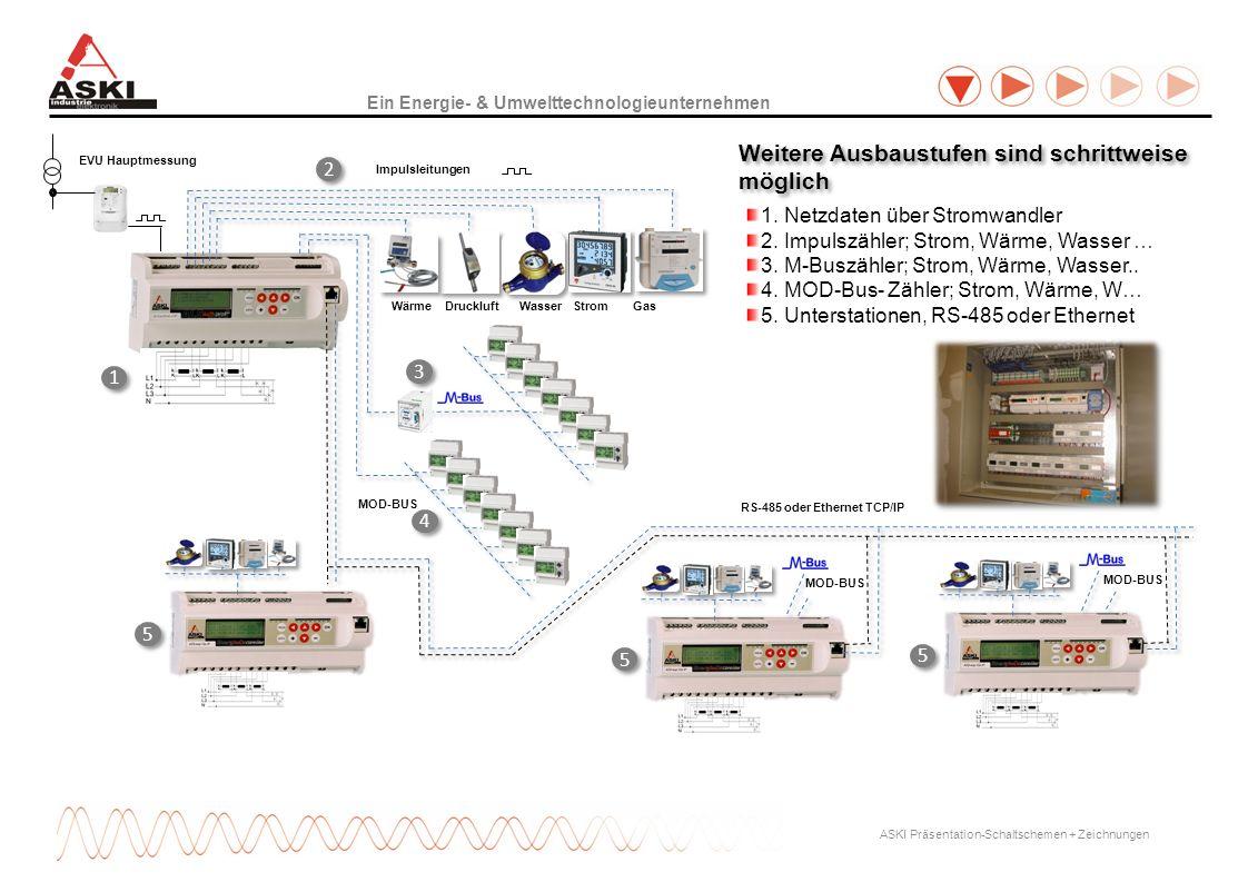 Ein Energie- & Umwelttechnologieunternehmen ASKI Präsentation-Schaltschemen + Zeichnungen EVU Hauptmessung MOD-BUS Impulsleitungen Wärme Druckluft Was