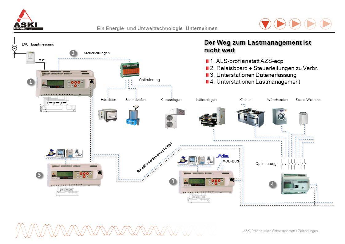 Ein Energie- und Umwelttechnologie- Unternehmen ASKI Präsentation-Schaltschemen + Zeichnungen EVU Hauptmessung Steuerleitungen Der Weg zum Lastmanagem