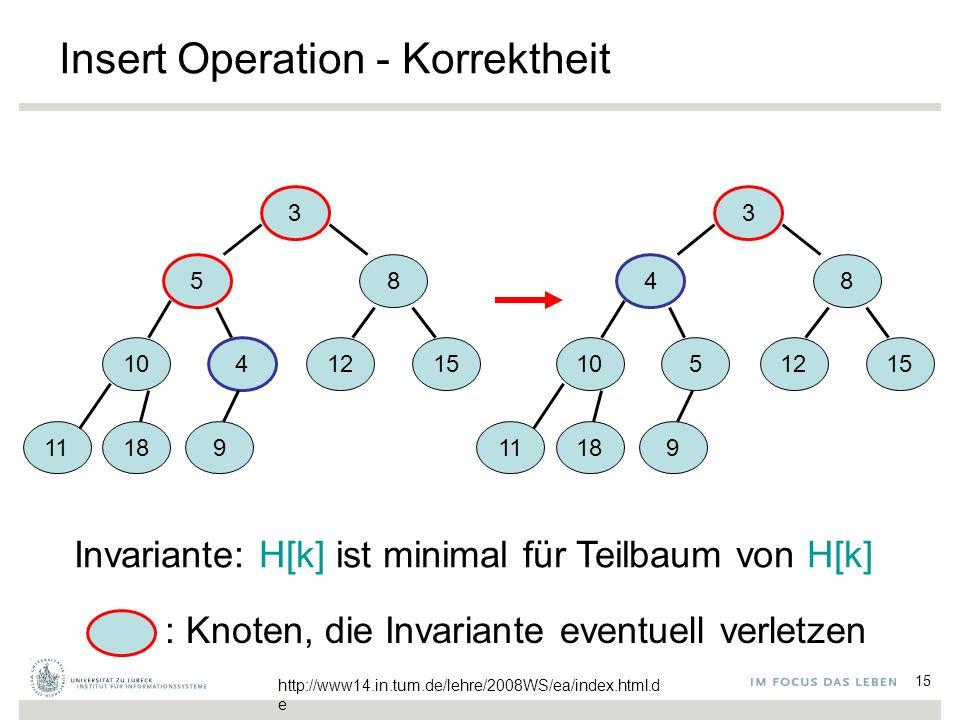 15 Insert Operation - Korrektheit 3 5 8 10 4 1215 1118 9 3 4 8 10 5 1215 11189 Invariante: H[k] ist minimal für Teilbaum von H[k] : Knoten, die Invariante eventuell verletzen http://www14.in.tum.de/lehre/2008WS/ea/index.html.d e