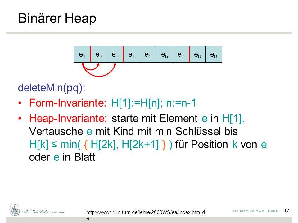 17 Binärer Heap deleteMin(pq): Form-Invariante: H[1]:=H[n]; n:=n-1 Heap-Invariante: starte mit Element e in H[1]. Vertausche e mit Kind mit min Schlüs