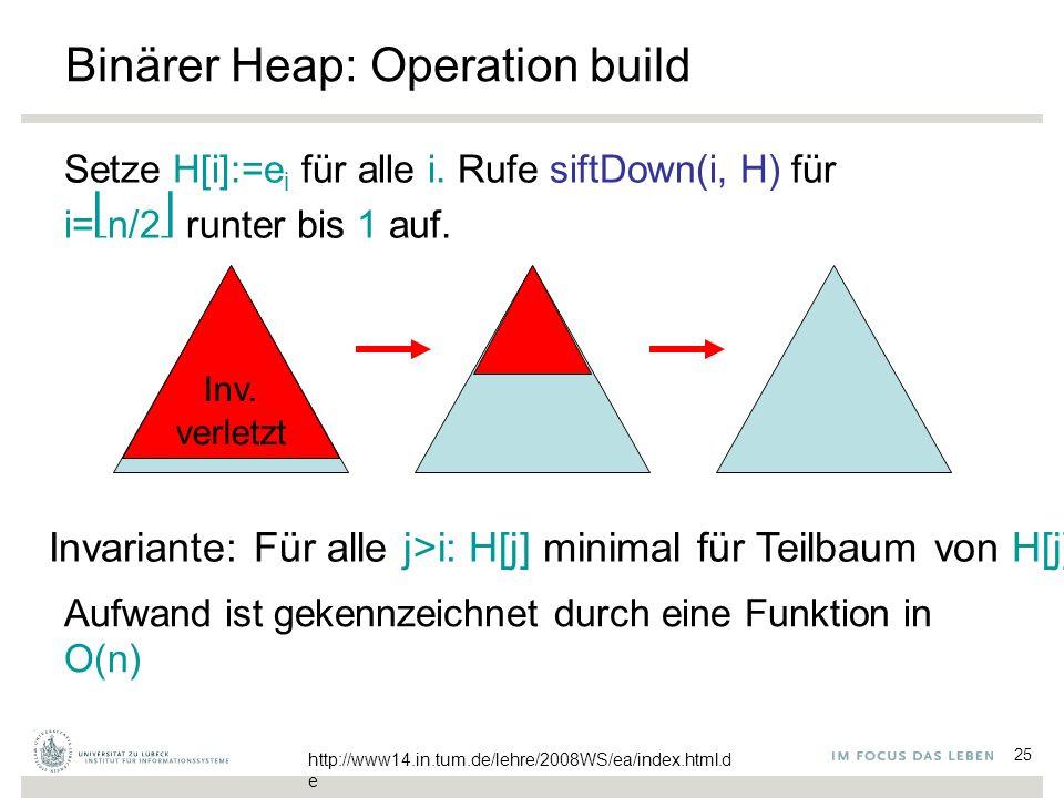25 Binärer Heap: Operation build Setze H[i]:=e i für alle i. Rufe siftDown(i, H) für i=n/2 runter bis 1 auf. Invariante: Für alle j>i: H[j] minimal fü